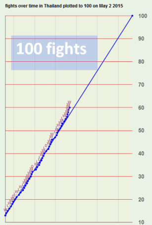 100 fights - Sylvie von Duuglas-Ittu