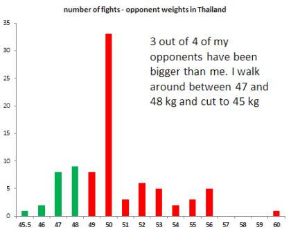 Opponent Weights Thailand - Sylvie Muay Thai