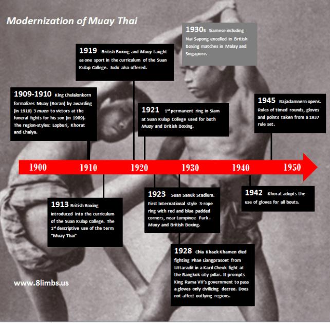 The Modernization of Muay Thai - A Timeline History