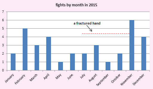 Sylvie fights by month