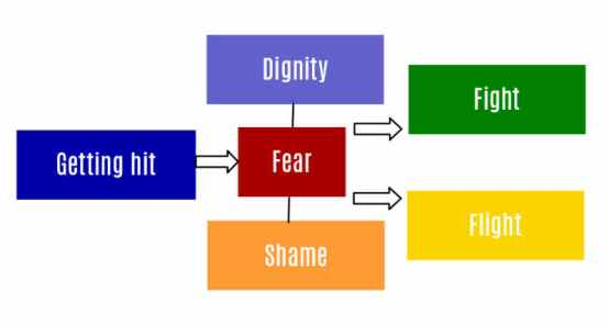 Shame Fear Dignity Hitting Chain