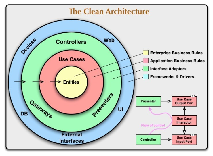 posts/2012-08-13-the-clean-architecture/CleanArchitecture.jpg