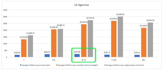Average cost and budget of marketing agencies