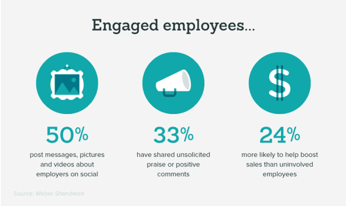 Engaged employees are more likely to help boost sales