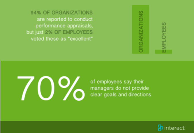 94 percent of organizations are reported to conduct performance appraisals