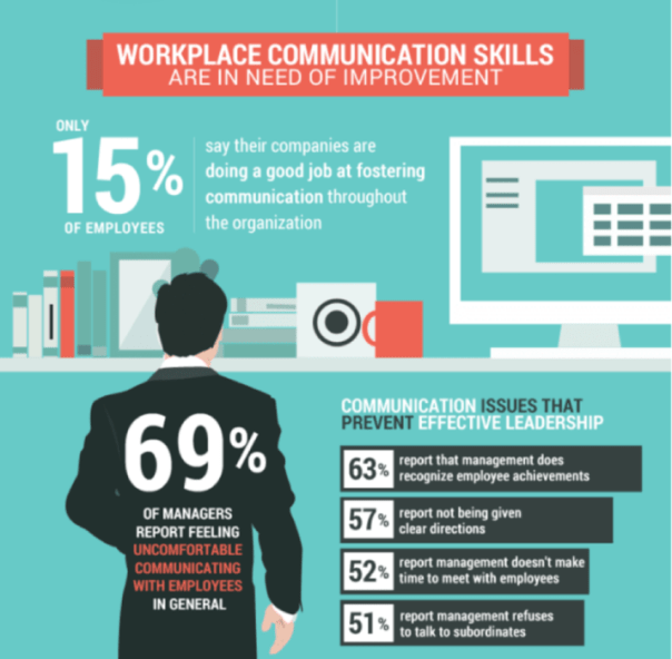 Workplace communication skills are in need of improvement