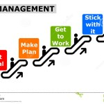 Self Management in Small Business