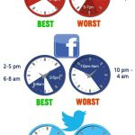 The Best and Worst Times to Post on Social Media – 905business.com