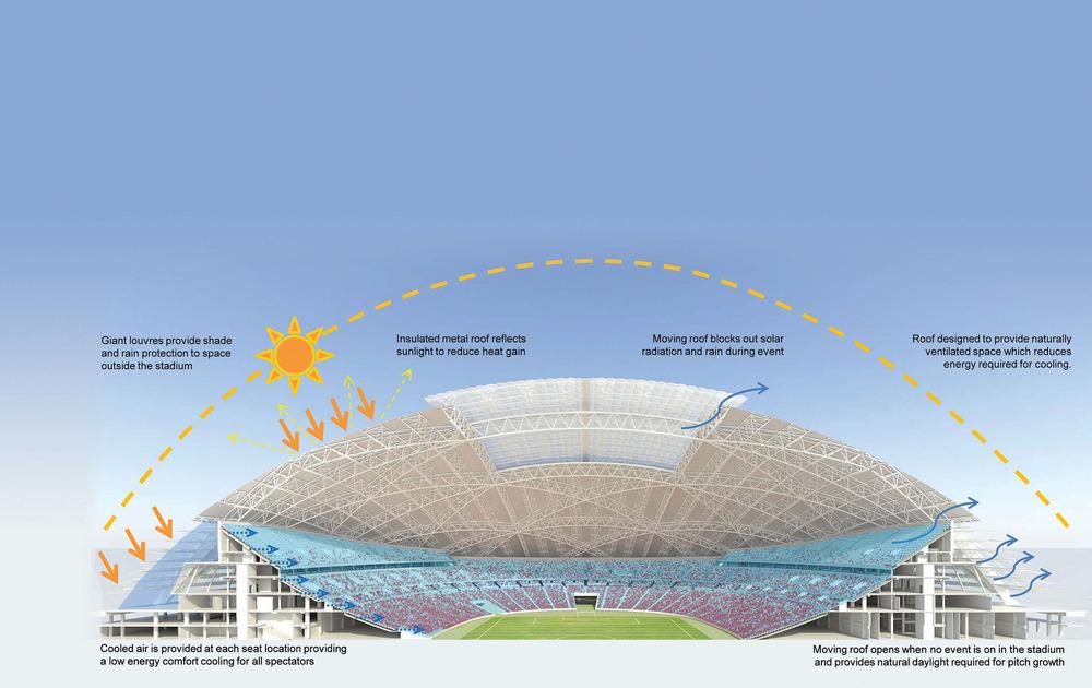 Un sistema de enfriamiento radical asegura que el estadio sea cómodo sin importar el evento o la ocasión. En lugar de suplirlo en un nivel alto, el aire frío se introducirá debajo de los asientos del estadio. Esto también minimiza el volumen de aire frío y disminuye el uso de energía.Los quiebrasoles gigantes protegen del sol y la lluvia para la gran arcada circundando el estadio y permite una ventilación libre. Foto: Arup Associates