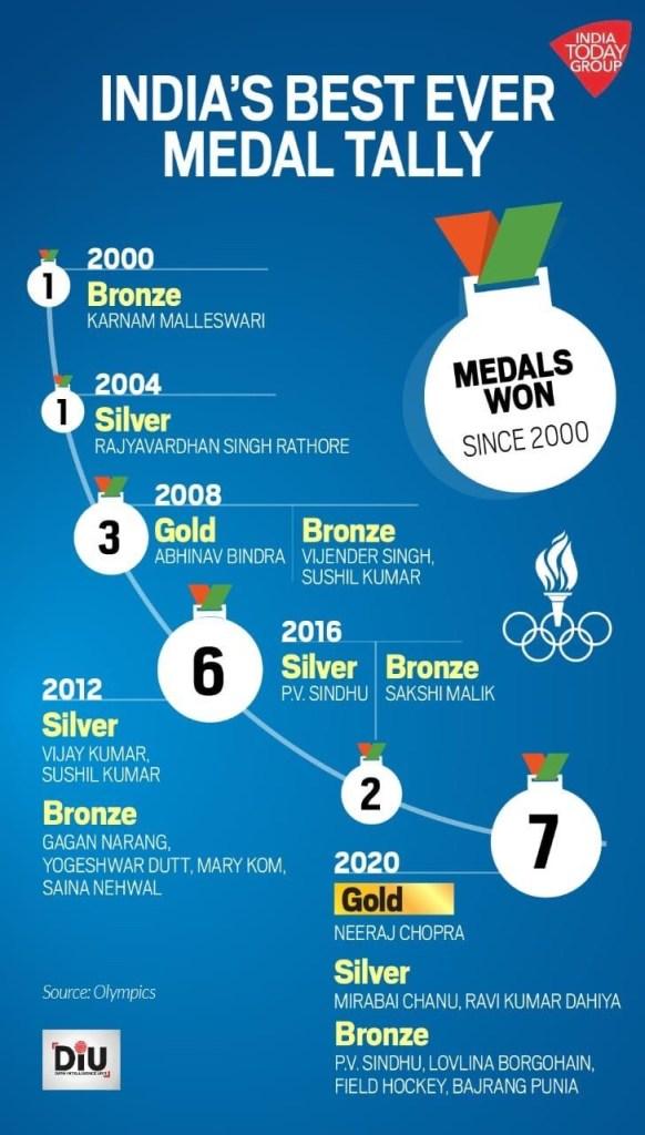 Tokyo Olympics - India