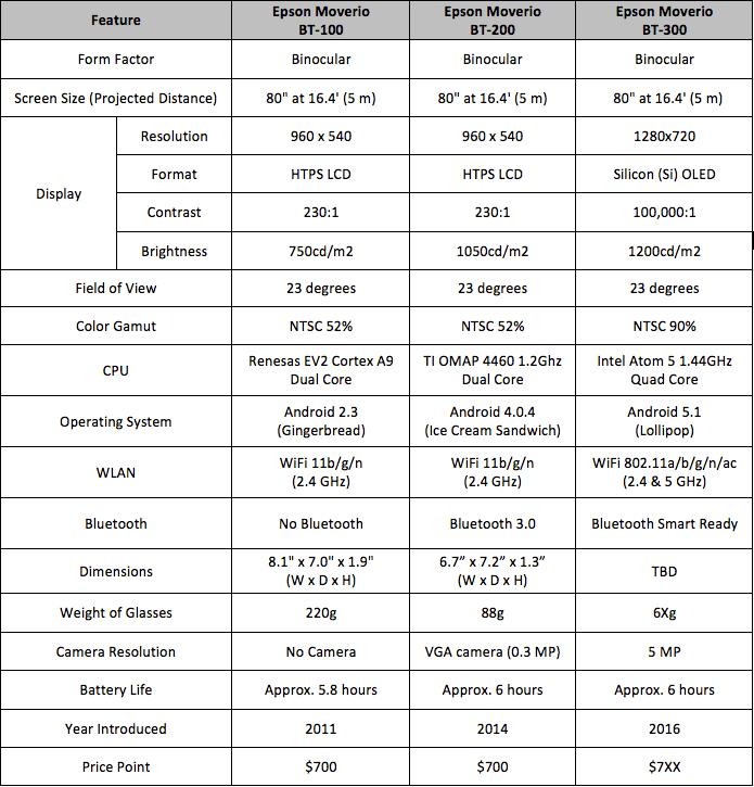 Tabela w której zobaczysz jak zmieniały się poszczególne edycje okularów Epsona