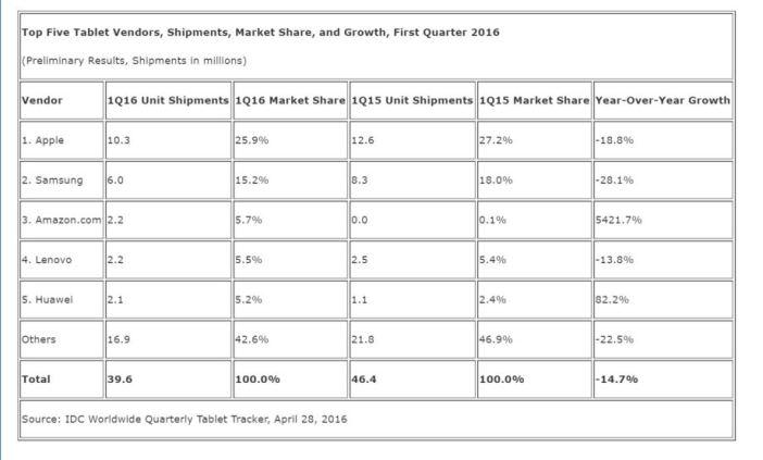 Sprzedaż tabletów po pierwszym kwartale 2016 roku wg IDC