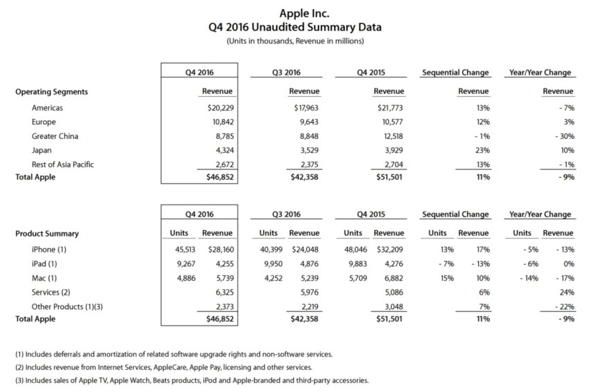 Raport finansowy Apple za 4Q2016 - fot. mat. pras.