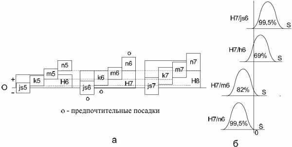 Посадка h7 g6 – H7/g6, H8/k7, Н7/js7. В каких системах ...