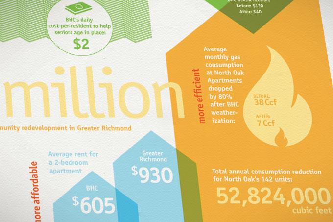 Better Housing Coalition Annual Report Design