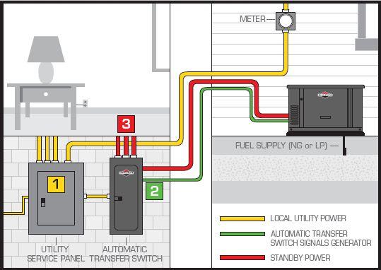 generac generator 11kw wiring schematics generac rv
