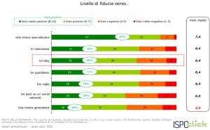 fiducia-blog-indagine-ispoclick