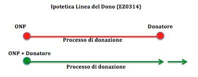 Ipotetica Linea del Dono EZ0314 Elena Zanella