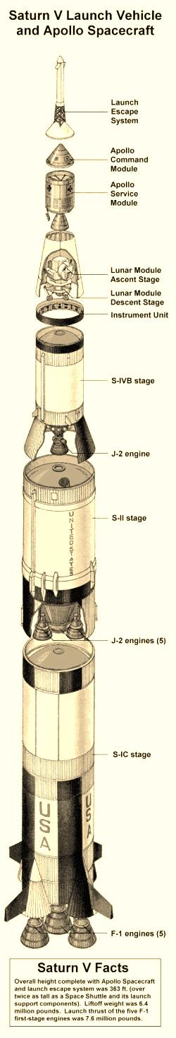 More Info - Apollo 13
