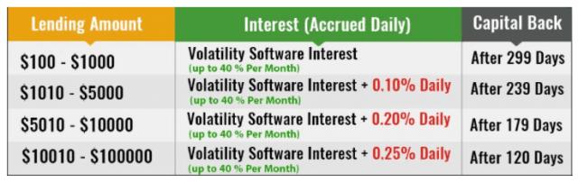 Bitconnect lending terms