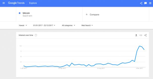 Google Trends Hawaii