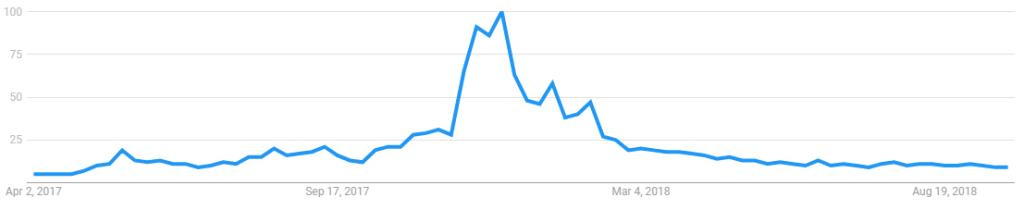 Pesquisas no Google por Bitcoin