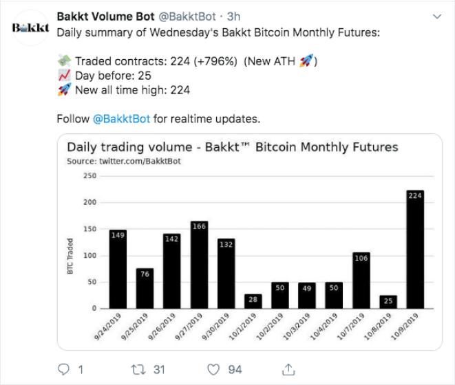 Futuros de Bitcoin Bakkt sobe quase 800% em um dia