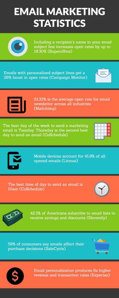email management infography