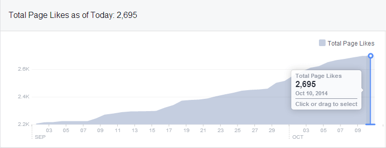 Facebook page like increase