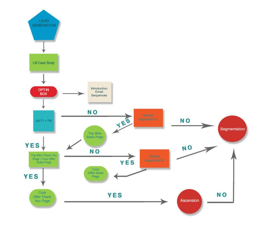 example of a sales funnel