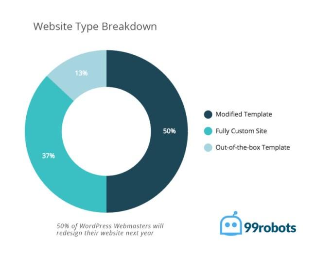 WordPress website type breakdown