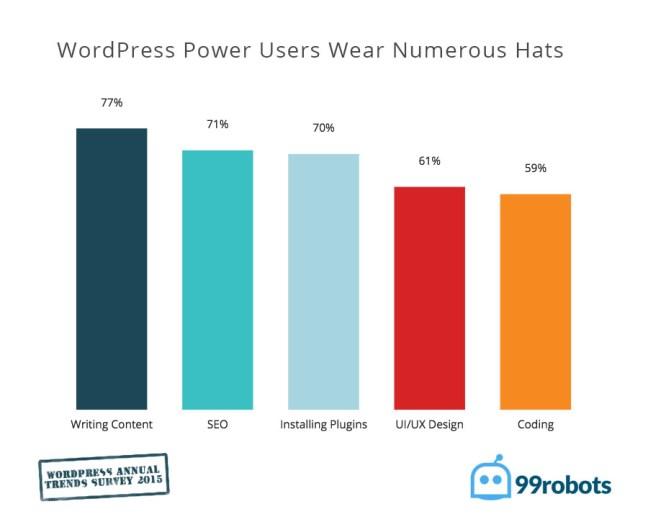 wordpress users wear numerous hats