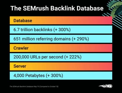 SEMrush Backlink Database 2020