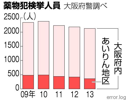 違法薬物、タクシーで配達 簡易宿へ迎車 大阪・西成