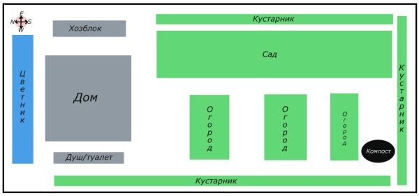 Планировка дачного участка 6 соток: как распланировать ...