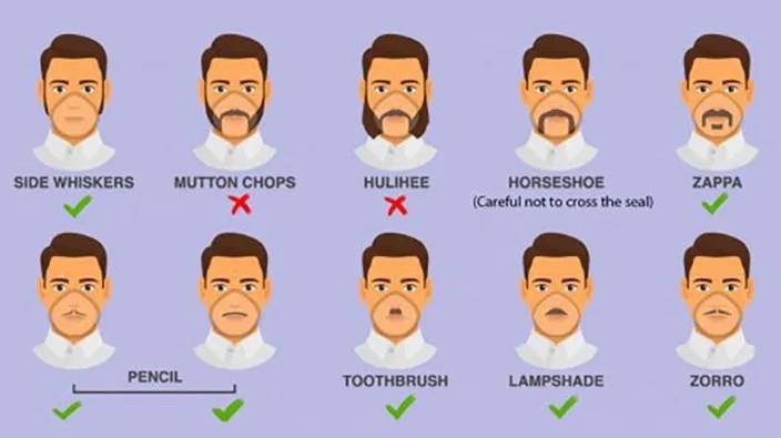 Coronavirus: See Beard Style That May Make One More Likely To Catch Coronavirus