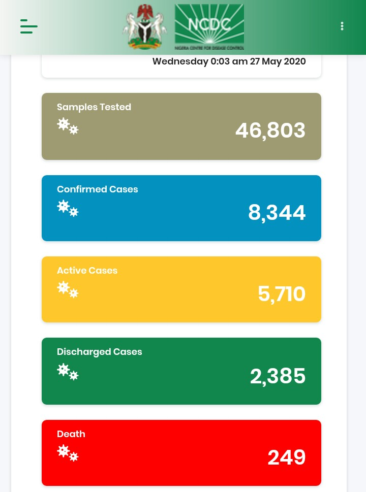 COVID'19: 276 New Confirmed Cases, 74 Discharged And 16 Deaths On May 26 3