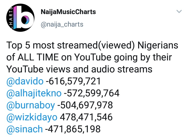 Tekno Reacts After Ranking Ahead Of Wizkid And Burna Boy On YouTube Views
