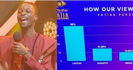 #BBNaija: Here's how viewers voted to crown Laycon the winner!