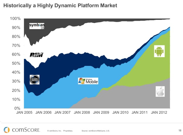 The decline of BlackBerry in one chart