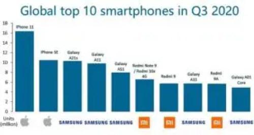 Top 10 Best Selling Smartphones