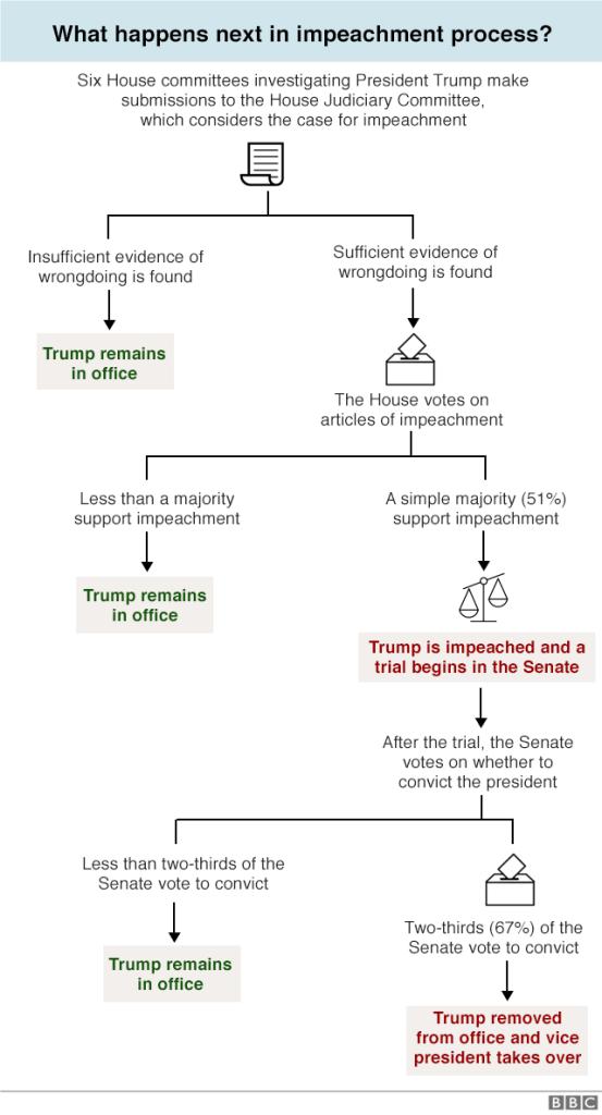Steps to Donald Trump's Impeachment Diagram