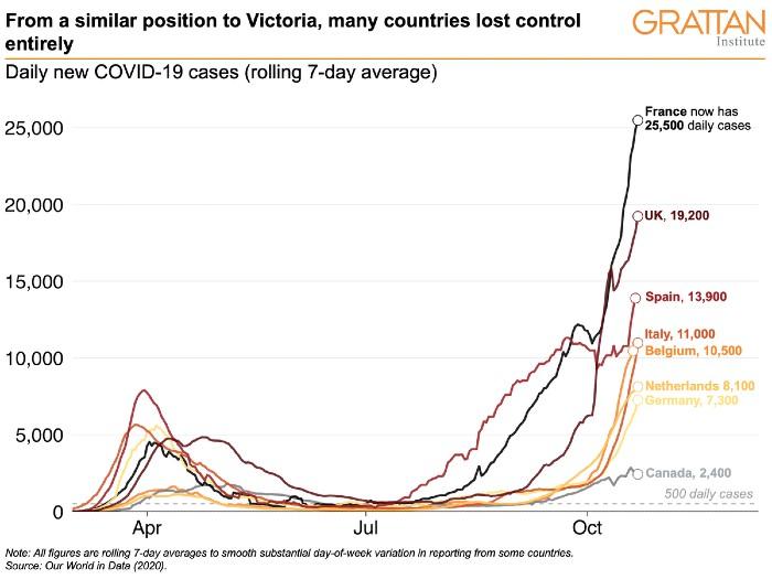 Victoria Covid-19 chart-1-data