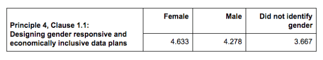 Table displaying ratings of Principle 4, Clause 1.1: Designing gender responsive and economically inclusive data plans Female: 4.633 Male: 4.278 Did identify gender: 3.667