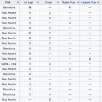 Messi is El Clasico topscorer with 26 goals, Suarez 2 goals ahead of Benzema