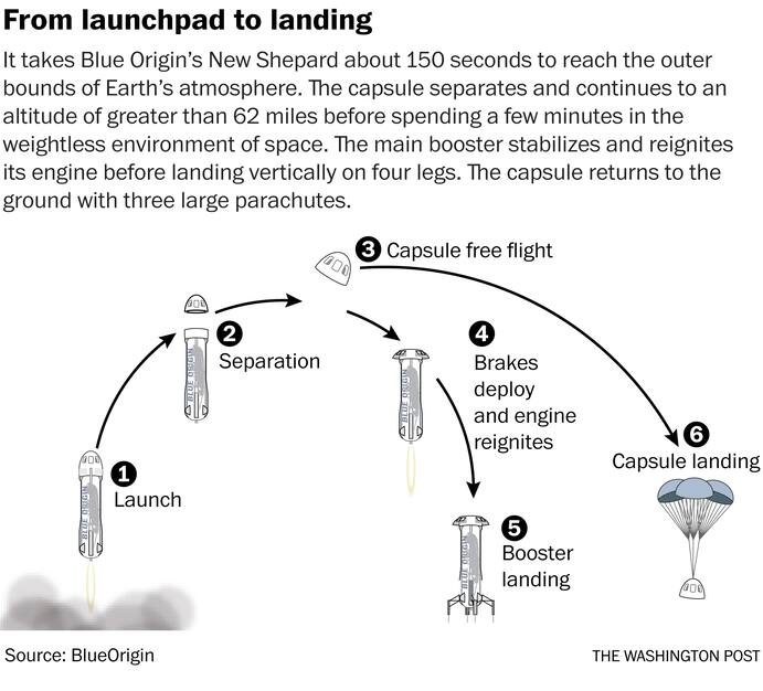 Jeff Bezos Is Going To blue space by flight journey blue origin rocket