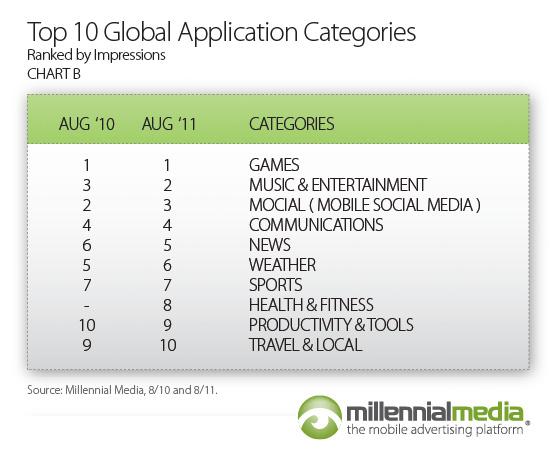 Millennial Media Mobile Mix (August 2011, chart 004)