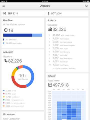 Google Analytics iPad1