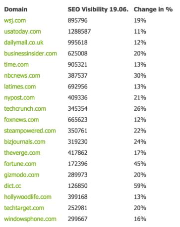 Google News-Wave Update: Media Websites Surfing the Winner Tide Searchmetrics SEO Blog 2015-06-22 09-15-12