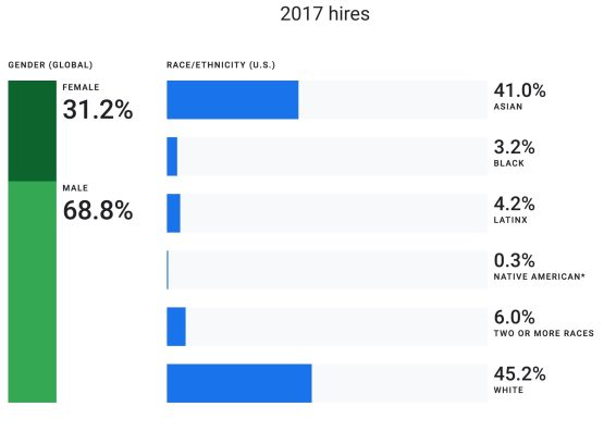 google-2018-hires